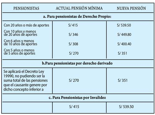 Tabla con aumento de pensiones