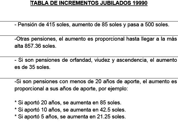 Tabla de incrementos Jubilados 19990