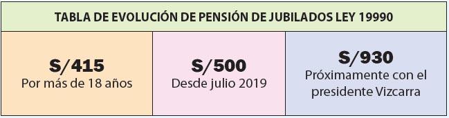 Tabla de devolución de pensión ley 19990