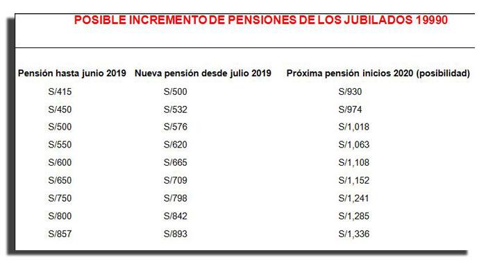 Tabla incremento de pensiones