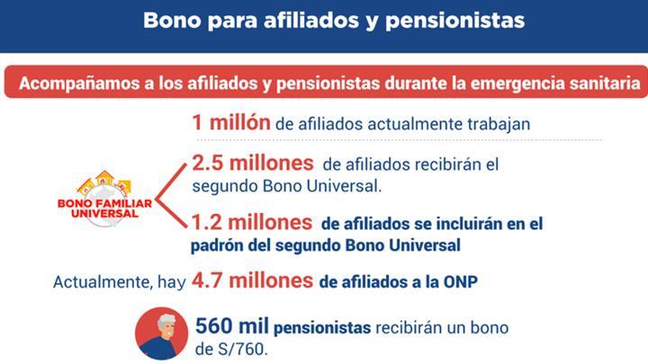 Bono para afiliados y pensionistas