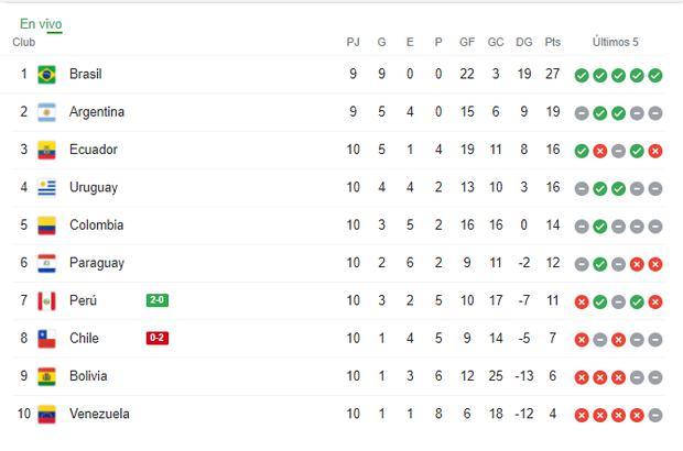 Tabla de posiciones en eliminatorias Qatar 2022