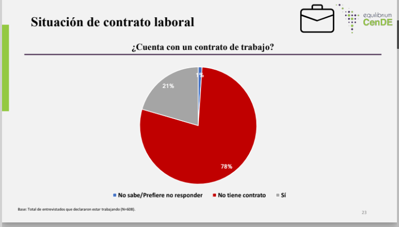 Solo el 10% de venezolanos quiere regresar a su país